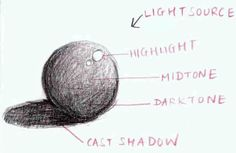 Google Image Result for http://www.buzzle.com/images/drawings/colored-pencil-drawings/light-and-shadow-diagram.jpg