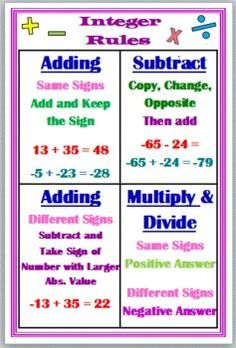 Worksheets Integers Rules positive negative integers math poster for the classroom anchor chart google search