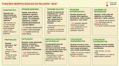 Funções morfológicas da palavra QUE Portuguese Grammar, Portuguese Lessons, Portuguese Language, Learn Brazilian Portuguese, Scottish Accent, Study Tips, Good Books, Teaching, Writing