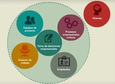 La empresa del futuro Diagram, Startups, Charts, Management, Pets, Blog, New Age, Future Gadgets, Making Decisions