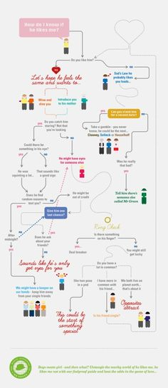 17 Best Funny flow charts images in 2019 Funny flow charts