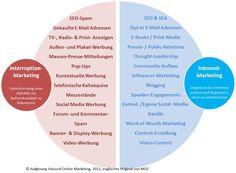 Was ist Inbound-Marketing und der Unterschied zum Content-Marketing?