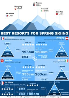 Which are the best ski resorts for April skiing? We look at the top 5 ski resorts for late season April ski holidays Ski Hire, Holiday Insurance, Family Ski Holidays, Holiday Packing Lists, April Snow, Saas Fee, Top Ski, Best Ski Resorts, Best Skis