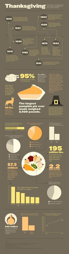 Thanksgiving history / random fact infographic