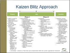 Ceptara's Kaizen Blitz Event