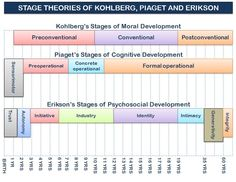 Graphic of the stage theories of Kohlberg, Erikson, and Piaget. (Jean Piaget's…