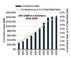 ecomm sales 2000-2009