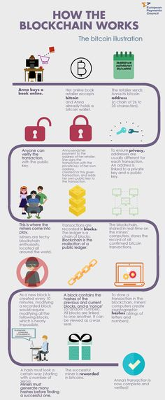 How does cryptocurrency work? Credits: European Payments Council – How does cryptocurrency work? Investing In Cryptocurrency, Cryptocurrency Trading, Cryptocurrency News, Bitcoin Hack, Bitcoin Litecoin, Buying Books Online, Fitness Motivation, Blockchain Cryptocurrency, Visualisation