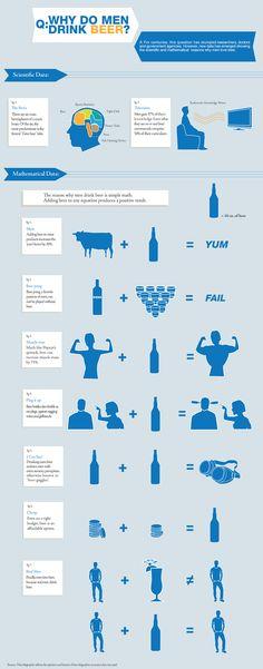 Why Do Men Drink Beer?