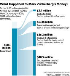 Newark is debating the impact of the $100 million education donation from Mark Zuckerberg http://on.wsj.com/1QnPdsd