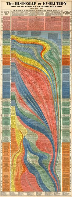 """""""The Histomap of Evolution,"""" arranged by John B. Sparks Incredibly beautiful heat map charting the history of evolution! History Timeline, History Facts, History Memes, Historia Universal, Information Graphics, Grafik Design, Data Visualization, World History, Science And Nature"""