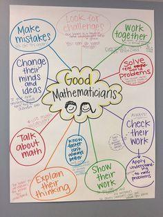 Good Mathematicians Anchor Chart - Genoa ES