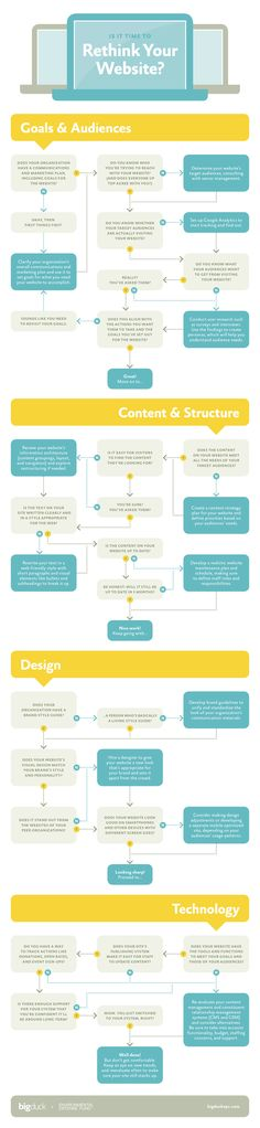 Is it time to rethink your website? #infographic with a nice use of arrow keys