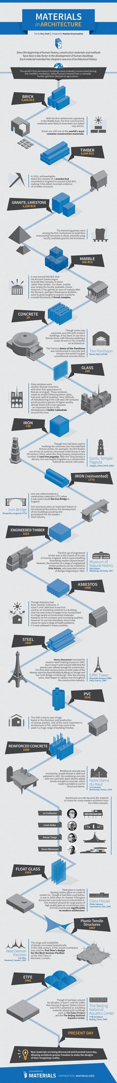 INFOGRAPHIC: Materials in Architecture (A History) | ArchDaily. Great for teaching with Dreaming Up!