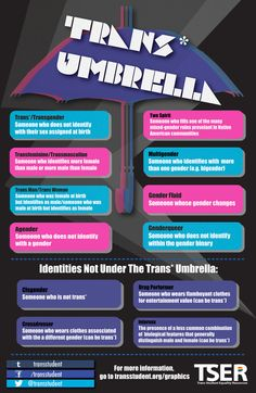 Trans* Umbrella! Please note that these are NOT all the existing gender identities. Want to learn more about being trans*? Click here! You can also share this on Facebook or retweet.