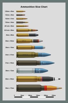 icu ~ Pin on Gunz ~ Bombs Size Chart Five A chart showing the relative sizes of bombs and rockets from to Not a comprehensive list, this is only ones that I have drawn personally. Weapons Guns, Guns And Ammo, Military Weapons, Military Aircraft, Military Tactics, Weapon Concept Art, Cool Guns, Panzer, War Machine