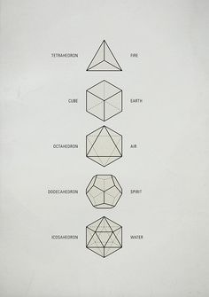 "Sacred Geometry / The Platonic Solids These five Platonic solids are ideal, primal models of crystal patterns that occur throughout the world of minerals in countless variations. Also called ""cosmic figures"" they are the basic modules for Sacred Geometry. Tattoo Inspiration, Design Inspiration, Platonic Solid, Geometric Shapes, Geometric Symbols, Geometric Solids, Sacred Geometry Symbols, Geometric Designs, Sacred Geometry Tattoo"