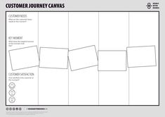 Linking the Customer Journey to your Business Model Canvas User Experience Design, Customer Experience, Kaizen, Design Thinking, Business Management, Business Planning, Value Proposition Canvas, Customer Journey Mapping, Business Model Canvas