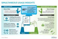 simultaneous mobile tv usage