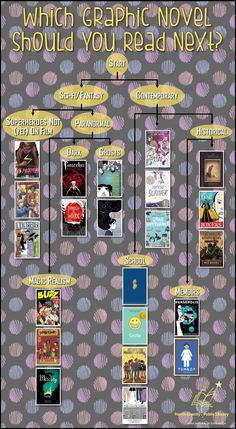 Which Graphic Novel Should You Read Next? A Flow-Chart for Teen Readers