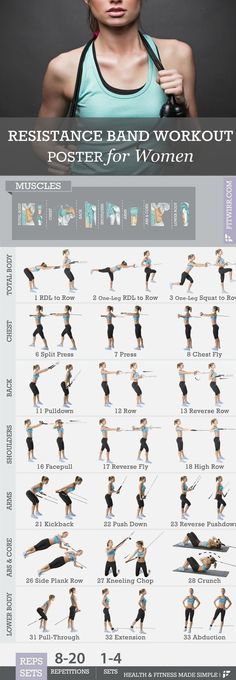 "Get into amazing shape with our resistance bands workout exercise poster. This 19""x27"" exercise poster features 30 + resistance band exercises to get total-body workouts. Resistance bands also called"