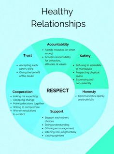 Communication Relationship Boyfriends - Relationship Quotes Marriage - Relationship Advice How To Make - Relationship Questions About Us Marriage Relationship, Marriage Tips, Quotes Marriage, Abusive Relationship Quotes, Communication Relationship, Relationship Questions, Healthy Relationships, Controlling Relationships, Healthy Relationship Tips