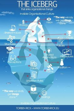 The Iceberg That Sinks Organizational Change   Business Brainpower with the Human Touch   Scoop.it