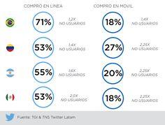 Usuarios de #Twitter en América Latina son los que más compran en línea   Usuarios de Twitter en América Latina compran en línea más que los que no usan la plataforma  Buenos Aires 21 de junio de 2016.- Un estudio realizado por Twitter en asociación con Kantar Media y TGI & TNS sobre el perfil de consumo en internet en América Latina señala que los usuarios de la plataforma en México Brasil Argentina y Colombia mercados en los cuales Twitter opera hacen compras en línea 40% más que los no…