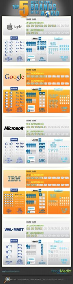 Statistics on the top 5 most valuable brands in the world with highlights of their social media presence