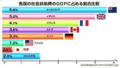 国民のみんなが稼いだお金を、税金として集めた国が、その集めたお金の内、どの程度の割合で仕事ができないような状態の人たちを援助しているのかという世界比較のグラフ図です。日本を見てください。物だけでなく、人間も使い捨ての社会です。