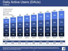 Täglich aktive Facebook Nutzer
