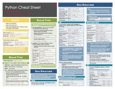 Cheat Sheet of Machine Learning and Python (and Math) Cheat Sheets Source by wklonowski Learn Programming, Python Programming, Computer Programming, Computer Coding, Computer Technology, Computer Science, Computer Basics, Medical Technology, Energy Technology