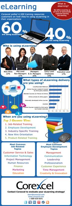 Corexcel surveyed of our customers to find out who is using eLearning to support employee training & recruitment and how! Flipped Classroom, Instructional Design, Blended Learning, Mobile Learning, S Quote, Professional Development, Learning Activities, Being Used, How To Find Out