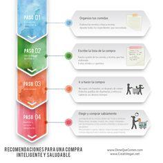 Nutri-imágenes: DIME QUE COMES (Blog de nutrición): RECOMENDACIONES PARA UNA COMPRA INTELIGENTE Y SALUDABLE