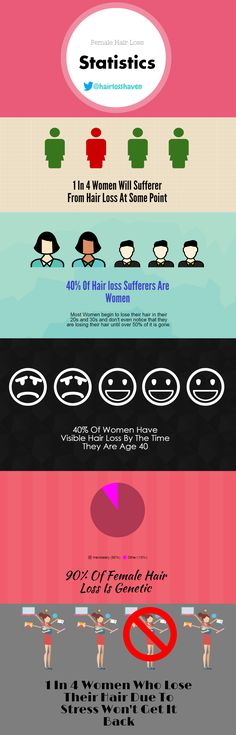An infographic for female hair loss statistics