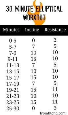 30 Minute Elliptical Workout that will burn those muscles right into shape! 30 Minute Elliptical Workout that will burn those muscles right into shape! Gym Workouts, At Home Workouts, Walking Workouts, Mini Workouts, Extreme Workouts, Weekly Workouts, Morning Workouts, Fitness Exercises, Elliptical Trainer