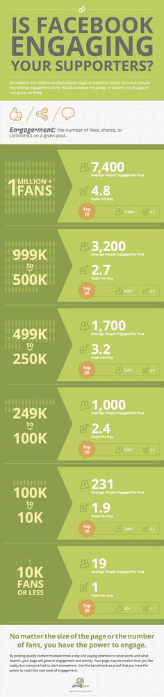 #Facebook Engagement #Infographic for #nonprofits