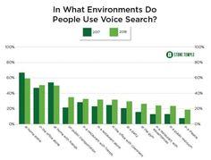 Voice Search für SEOs: Mit diesen Ansätzen die Rankings optimieren | OnlineMarketing.de