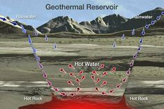By Peter Emson Geothermal Energy is another type of renewable energy resource that makes use of the large amounts of energy.