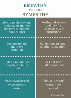 What is the difference between Empathy and Sympathy? Empathy is the ability to identify and understand another person's situations and feelings. Sympathy is Psychology Notes, Psychology Studies, Psychology Major, Psychology Facts, Online Psychology Degree, English Writing Skills, Writing Tips, Empathy Quotes, Emotional Intelligence