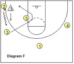 Stanford Motion Zone Offense - short corner and ball reversal