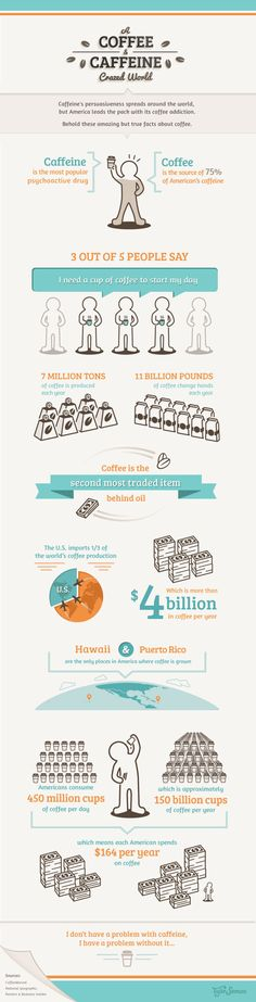 Infographic: Coffee's persuasiveness abounds about the globe, but U. leads the pack with its joyous consumption of java. This infographic visually conveys some facts about the average American's consumption of coffee. Coffee Cafe, Coffee Drinks, Barista, Coconut Tea, Mobile Cafe, Coffee Infographic, Coffee Facts, Places In America, Fruit Tea