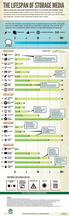 The Lifespan of Storage Media [via Cool Infographics]