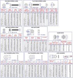 Screw Chart - ~Wikipedia