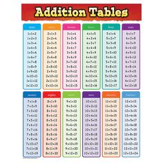 "Convenient, useful learning tools that decorate as they educate! Each chart measures 17"" by 22"". Related lessons and activities are provided on the back of every chart."