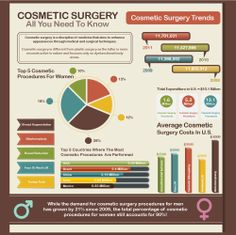 Cosmetic Surgery Procedures- A Growing Industry http://www.researchomatic.com/Cosmetic-Surgery-96857.html