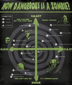 How Dangerous is a Zombie? Brilliant… but possessed zombies? Then again, reanimation = zombie? Zombie Survival Guide, Zombie Apocalypse Survival, Zombie Apocolypse, Survival Tips, Zombies Survival, Survival Stuff, Survival Skills, All You Zombies, Types Of Zombies