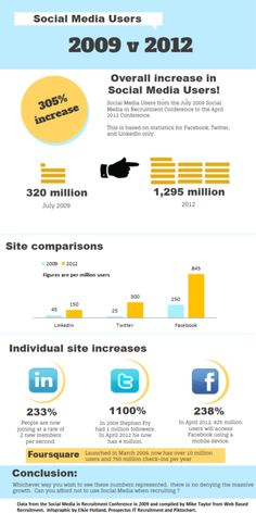 Social Media Users 2009 vs 2012