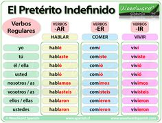 Pretérito indefinido - Verbos regulares - Spanish Past Tense - Preterite Regular Verbs