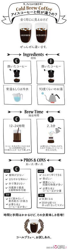 今流行りのコールドブリュー。アイスコーヒー、何が違うの? - I Love Coffee